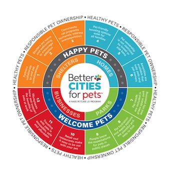 Better Cities For Pets