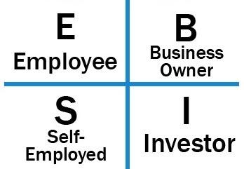 Taking Control of Your Financial Future: The Cashflow Quadrant